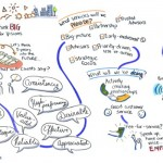 sample graphic recording from a Visioning session